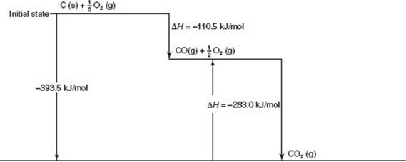 Heat of Combustion: Magnesium