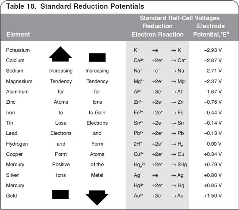 discussion oxidation reduction reaction An oxidation-reduction reaction can be thought of as the sum oxidation defining oxidation and reduction (see section 241 for a further discussion of the.