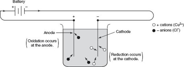 OXIDATION-REDUCTION AND ELECTROCHEMISTRY - Oxidation