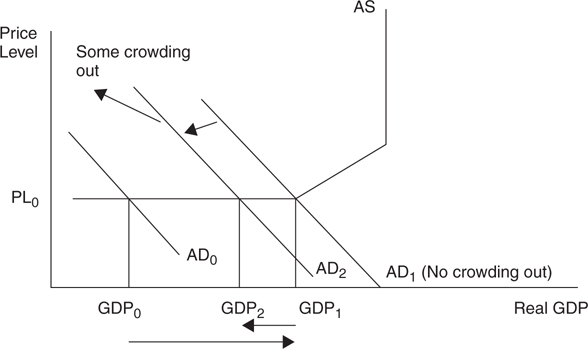 what is crowding out in economics