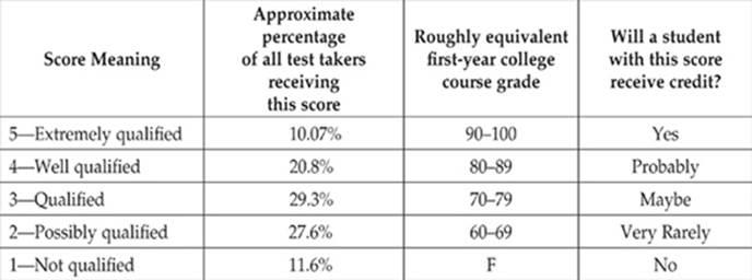 ap language and composition essay scores