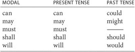 past tense of could