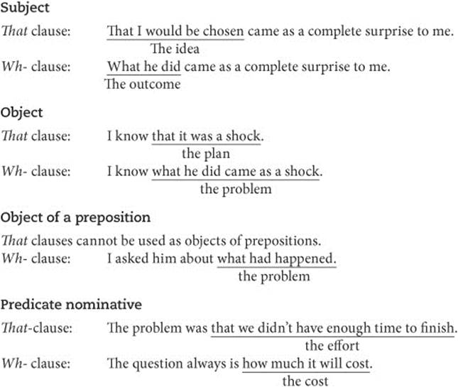 Noun clauses part 1 (what, when, how, and where) + key esl.