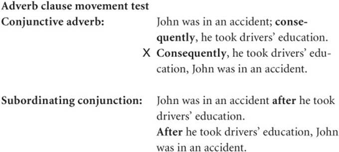 Sentences And Clauses Grammar 101 Mcgraw Hill Handbook Of