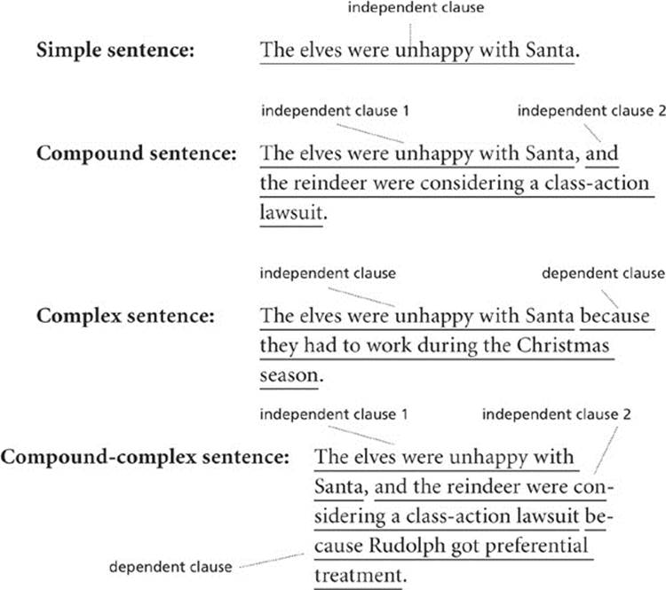 Sentences and Clauses - Grammar 101 - McGraw-Hill Handbook of ...