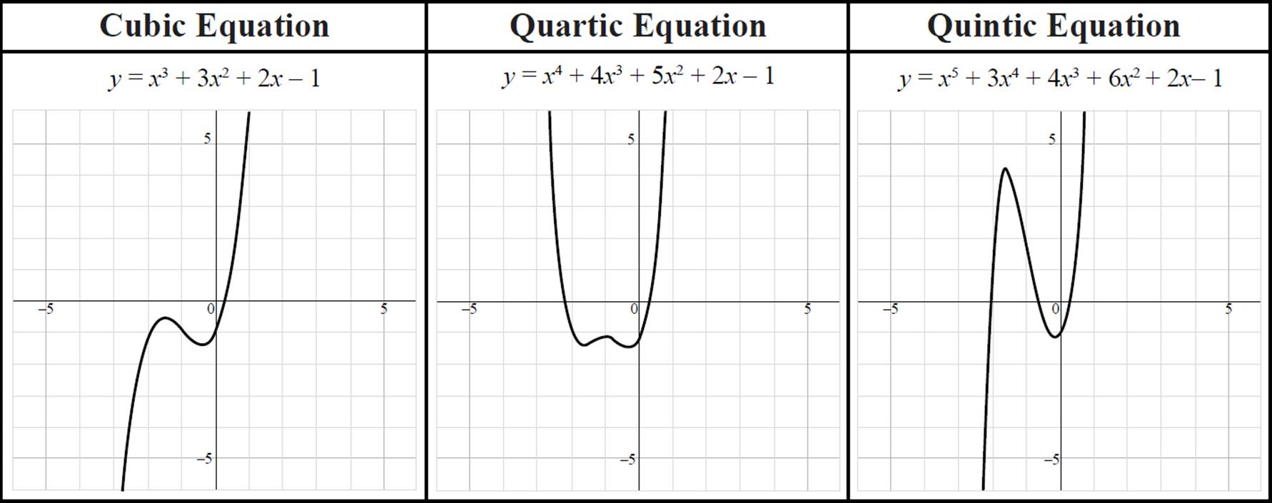 Introduction to Quadratic Equations - Quadratic Equations ...