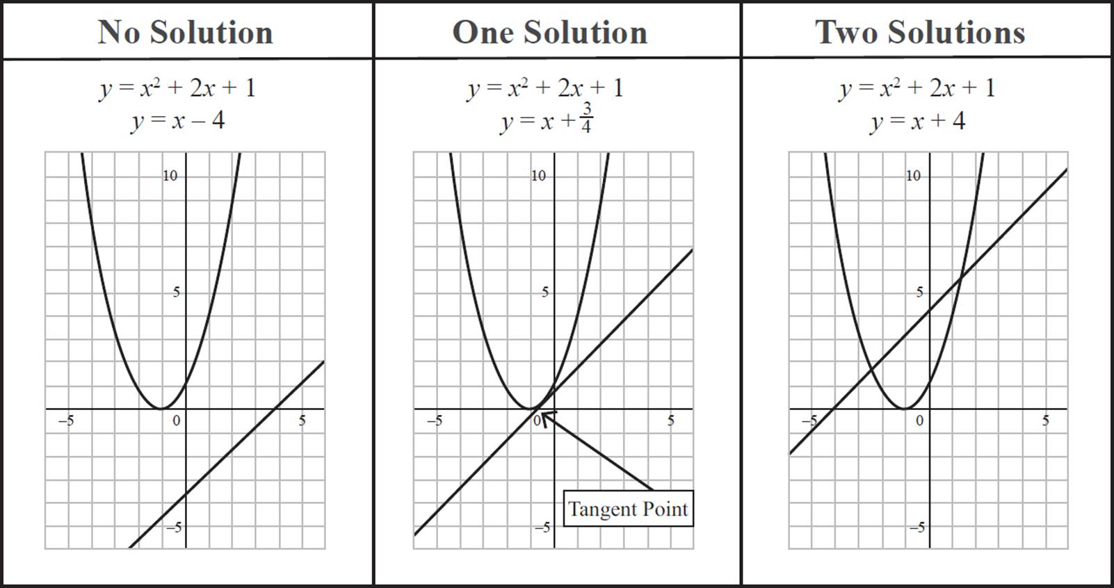 systems of linear and quadratic equations - quadratic equations and