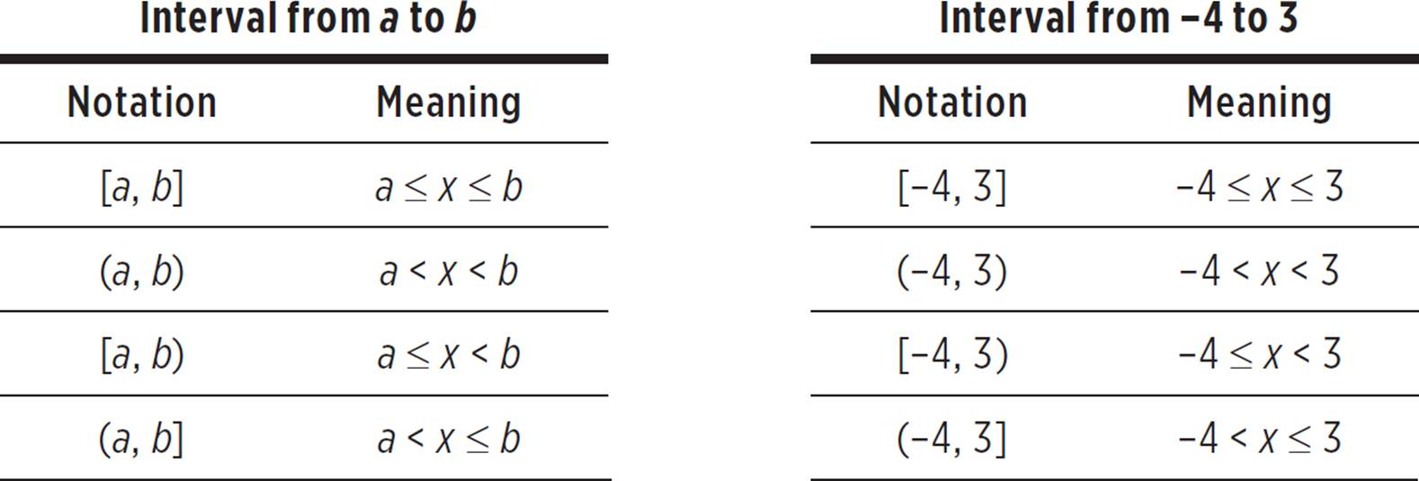 intervals and interval notation function basics high school