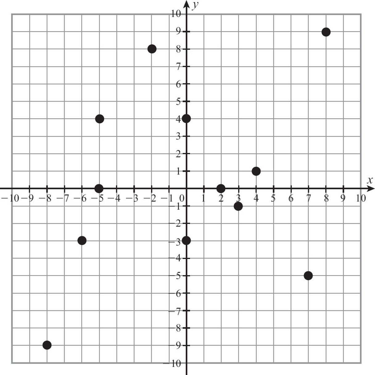 worksheet First Quadrant Graph graphing linear functions relationships idiots guides give the coordinates of a point in first quadrant