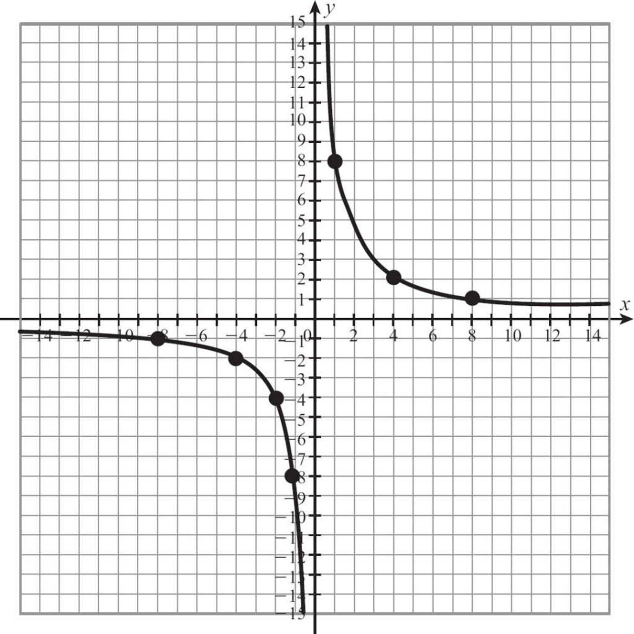 worksheet X And Y Graph Paper graph paper for algebra prime factorization tree using a ruler math with x and y axis clock face image690 x