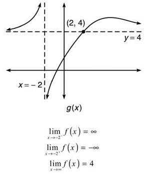 Limits involving infinity limits and continuity ap calculus ab some students are confused by this diagram since gx actually intersects the horizontal asymptote i thought a graph cant hit an asymptote they mutter ccuart Choice Image