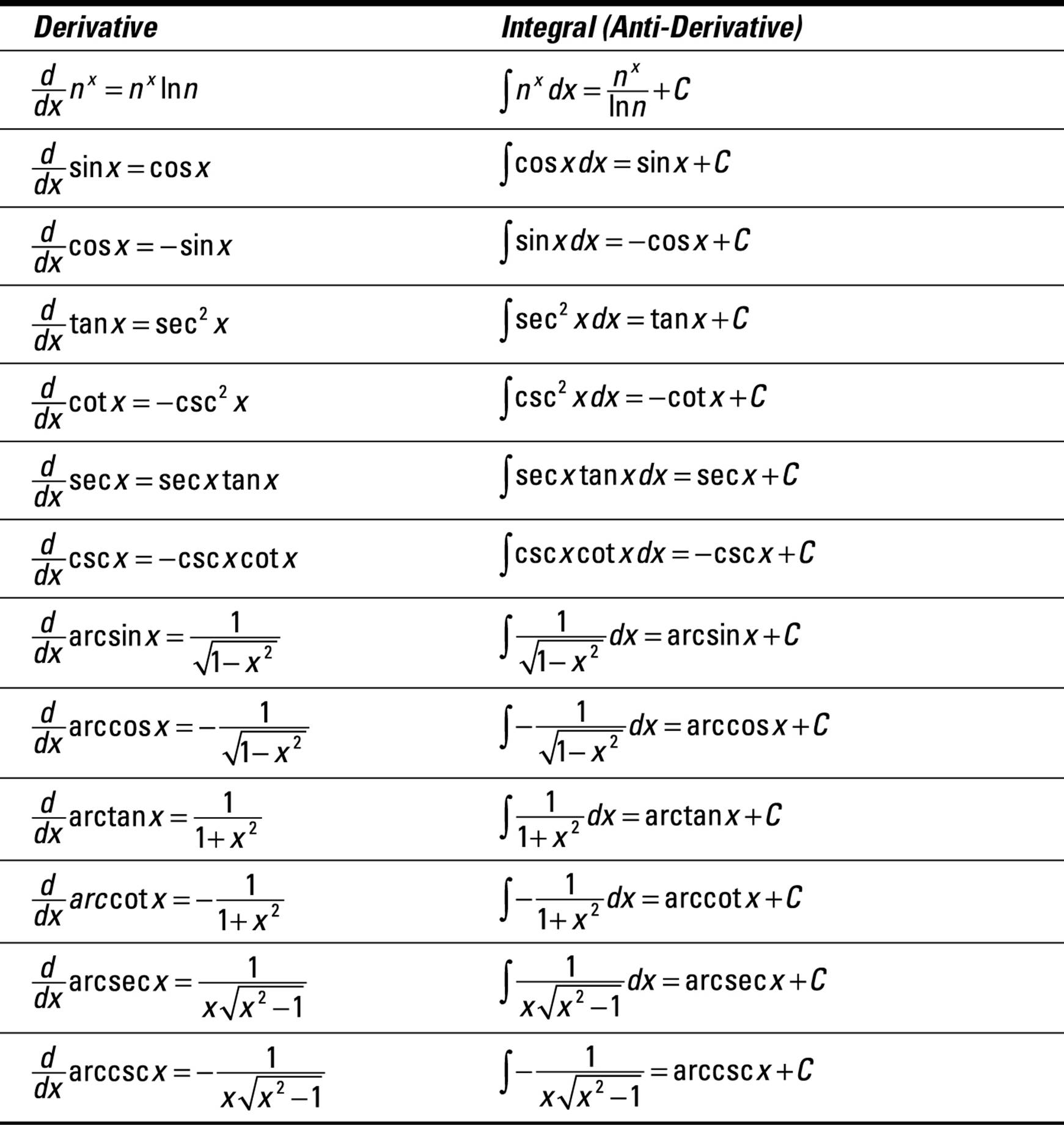 Instant integration just add water and c indefinite for Table of derivatives