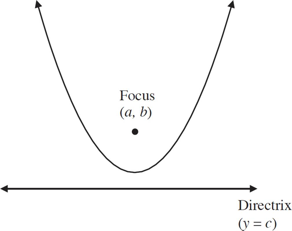 Parabolas connecting algebra and geometry high school geometry in the figure above the focus of the parabola is a b and the directrix is the line y c take a point on the parabola x y falaconquin