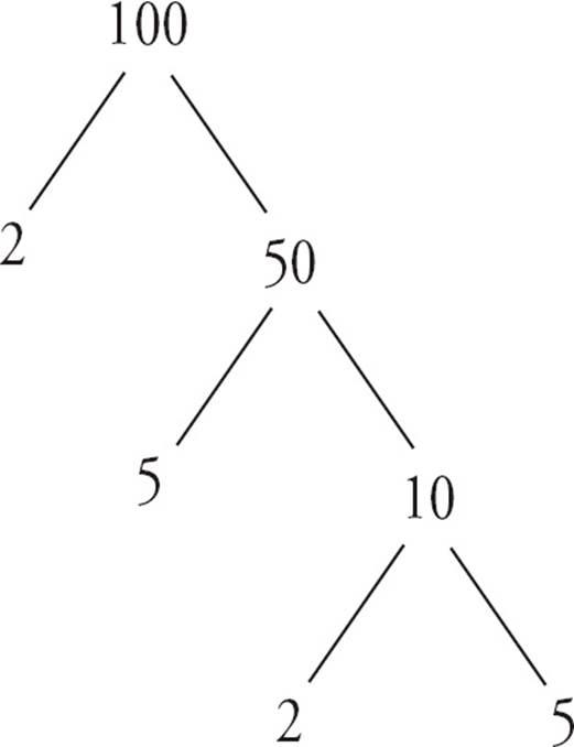 Number Properties GMAT Strategy Guide Manhattan GMAT Instructional Guide 5