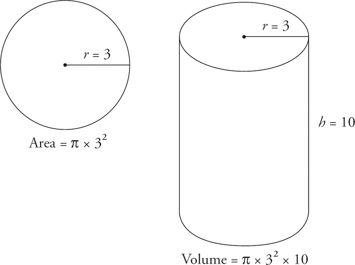 To Find The Volume Of The Cylinder, Multiply That Area By The Height Of The
