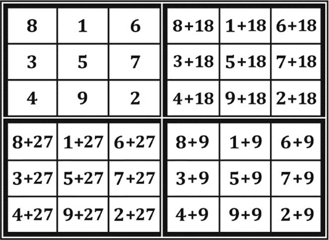 CREATING SINGLY-EVEN MAGIC SQUARES - Placement of Numbers