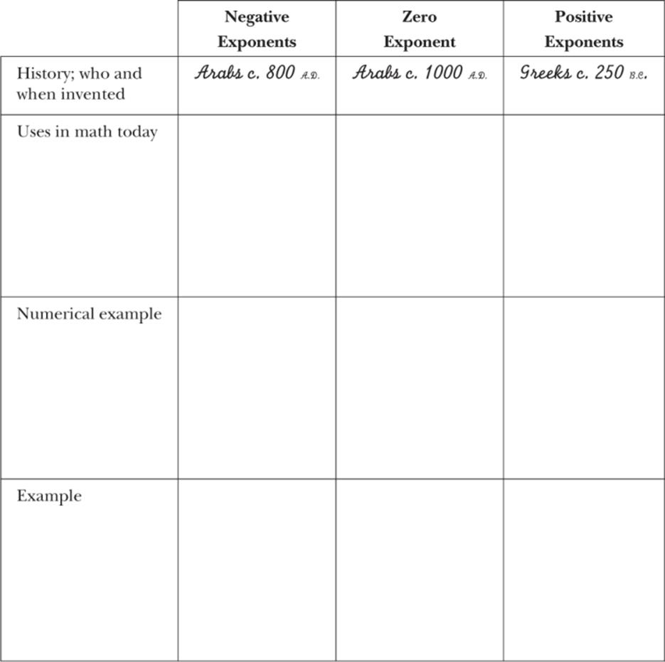 Free Worksheet Exponential Equations Worksheet topics in integers learning mathematics through reading and worksheet 3 7 comparison contrast matrix exponent laws