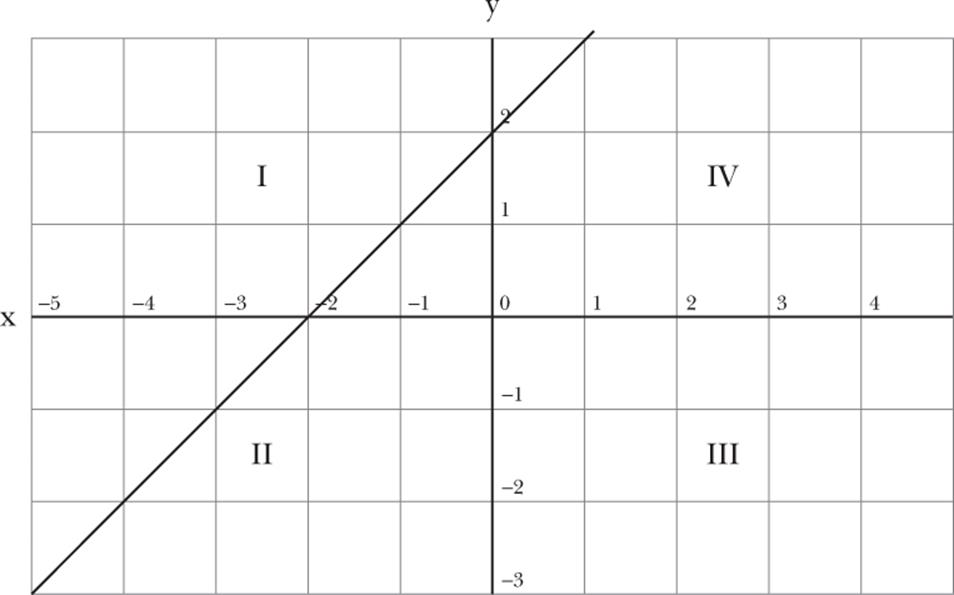 Visualizing Algebra by Graphing Lines - Learning Mathematics ...