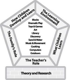 childhood curriculum