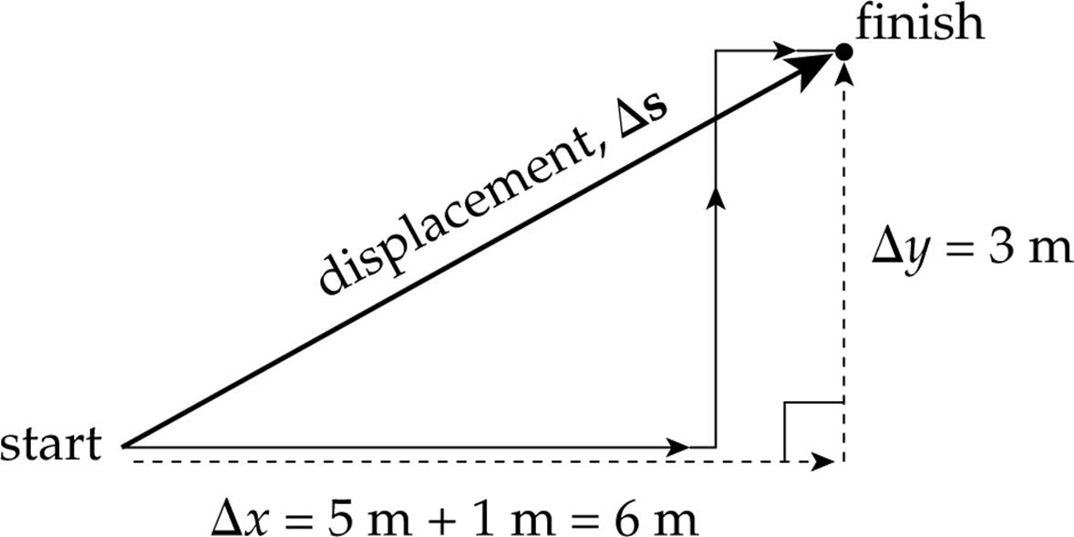 Kinematics - Content Review for the AP Physics C Exam - AP ...