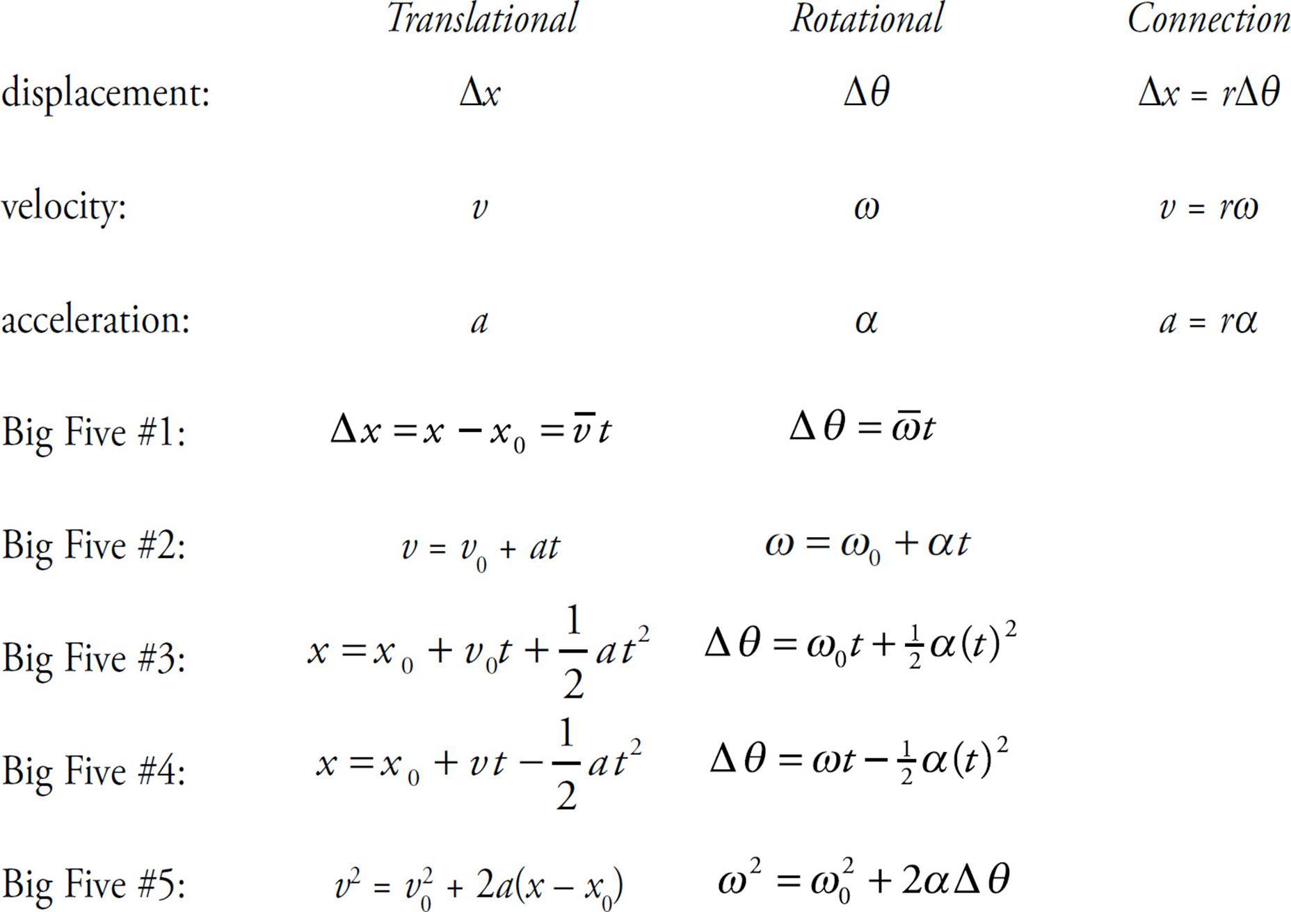 Free Worksheets chemical equation review worksheet : Rotational Physics Equations - Tessshebaylo