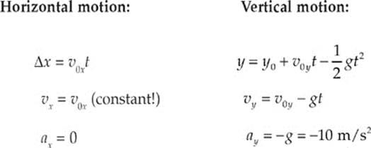 Kinematics - AP Physics B Exam