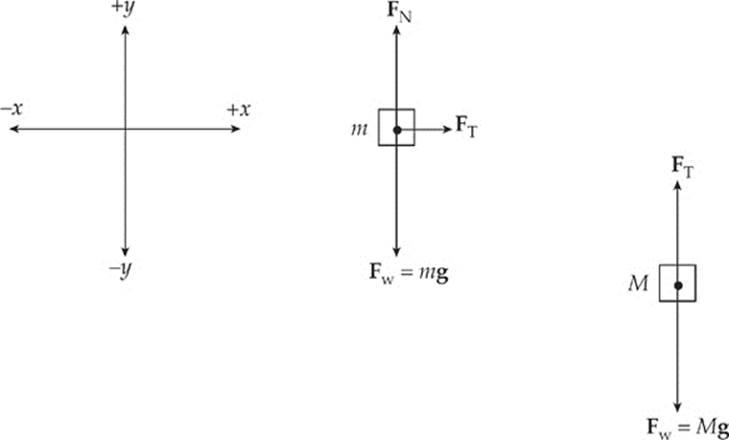 Newton's Laws - AP Physics B Exam