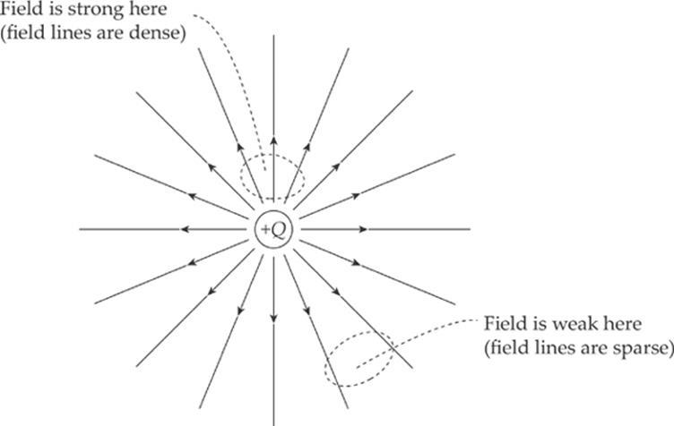 electric field vector diagram html