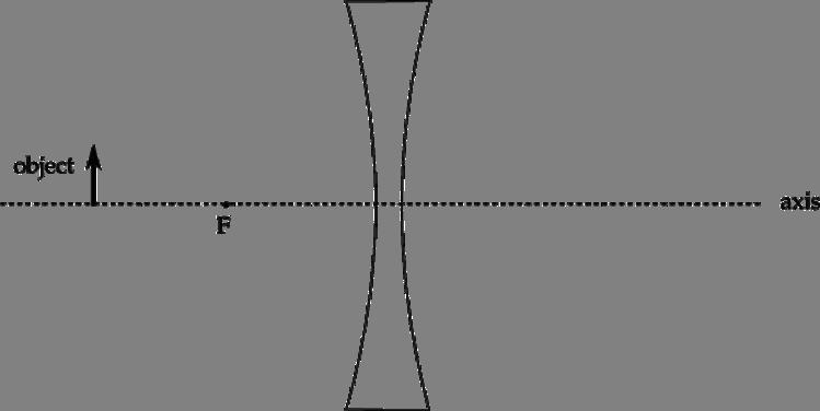 Optics Ap Physics B Exam
