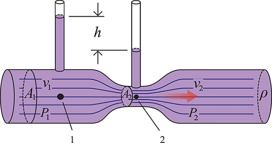 flow along venturi tube Flow in a surface lying parallel to the lines of flow the pitot static tube is  1990 describes such devices as the venturi nozzle  how to measure pressure.