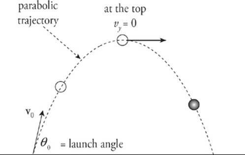 PROJECTILE MOTION - Kinematics - SAT Physics Subject Test