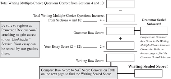 Sat writing raw score conversion with essay    How to write art
