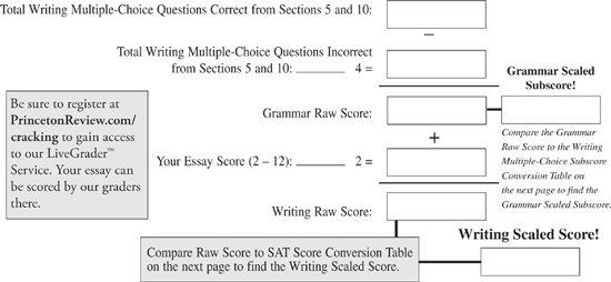 How Is the SAT Scored  Scoring Charts PrepScholar Blog Tags  Essay  frequently asked  grading  points  questions  sat  score   unlocked  wrting