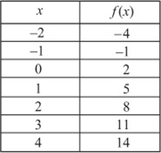 Functions essential algebra 2 skills sat test prep for X and y table of values