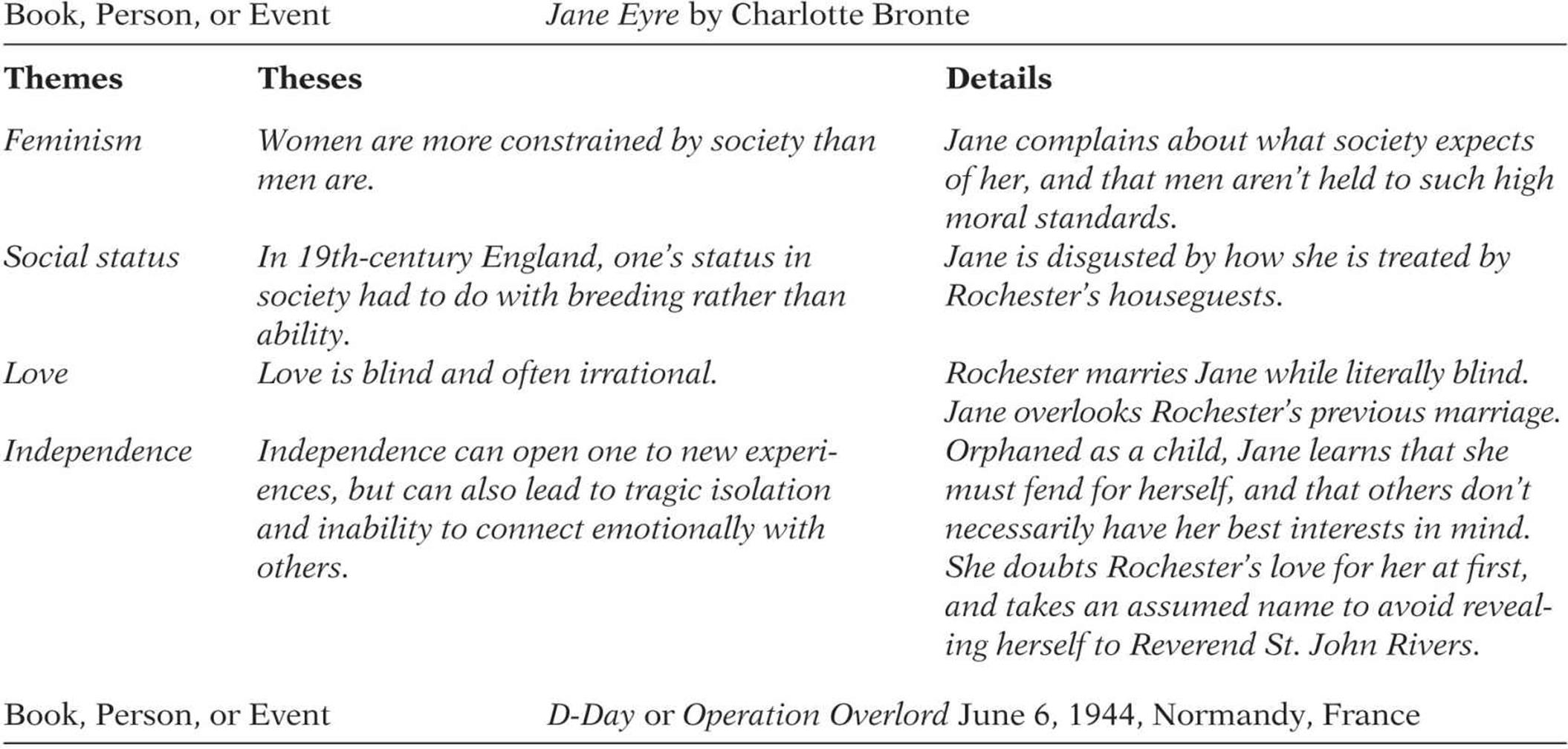 essays on jane eyre and feminism Jane eyre was written in a time where the bildungsroman was a common form of literature the importance was that the mid-nineteenth century was, the age in which women were, for the first time, ranked equally with men as writers within a major genre (sussman 1) in many of these novels, the themes.