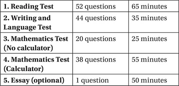 sat essay format collegeboard College board sat essay college board sat essay new sat sample questions released does the college board need to overhaul the sat] arnold added that the college.
