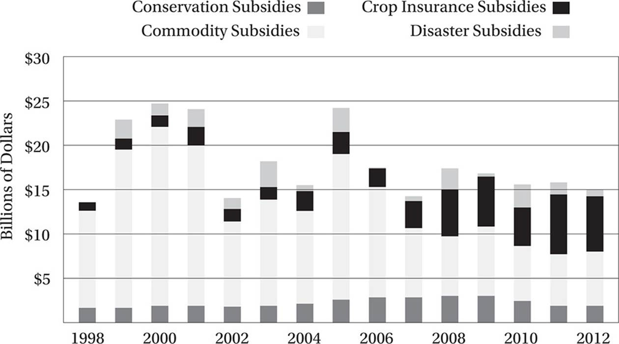 farm subsidies essays essays cafos source from environmental working group farm ewg org
