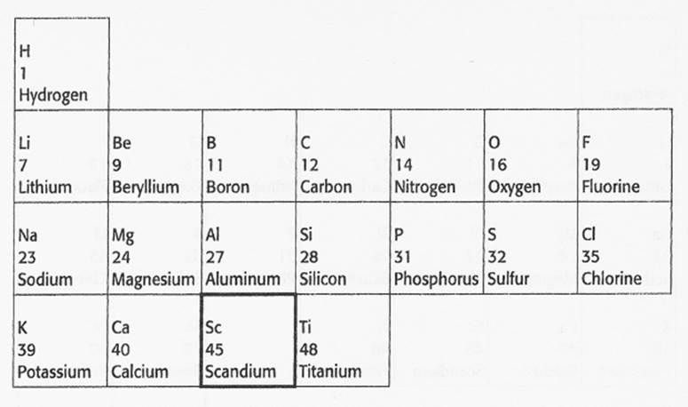 this element should have properties similar to boron and aluminum and should have atomic mass between those of calcium 40 and titanium 48
