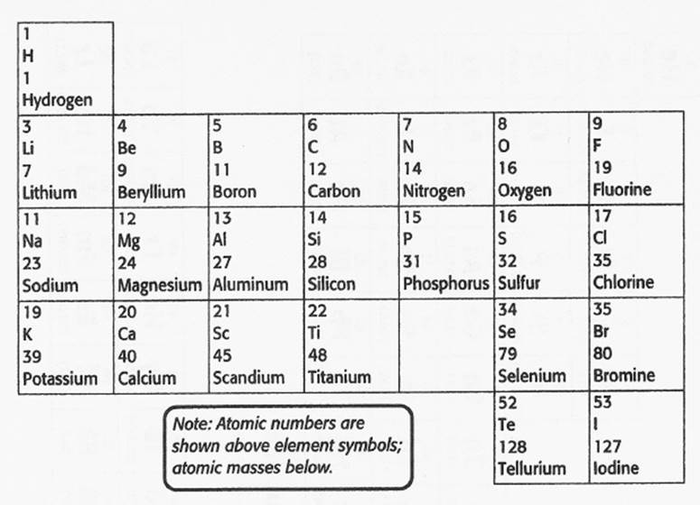 Mendeleev meyer moseley and the birth of the periodic table images urtaz Images