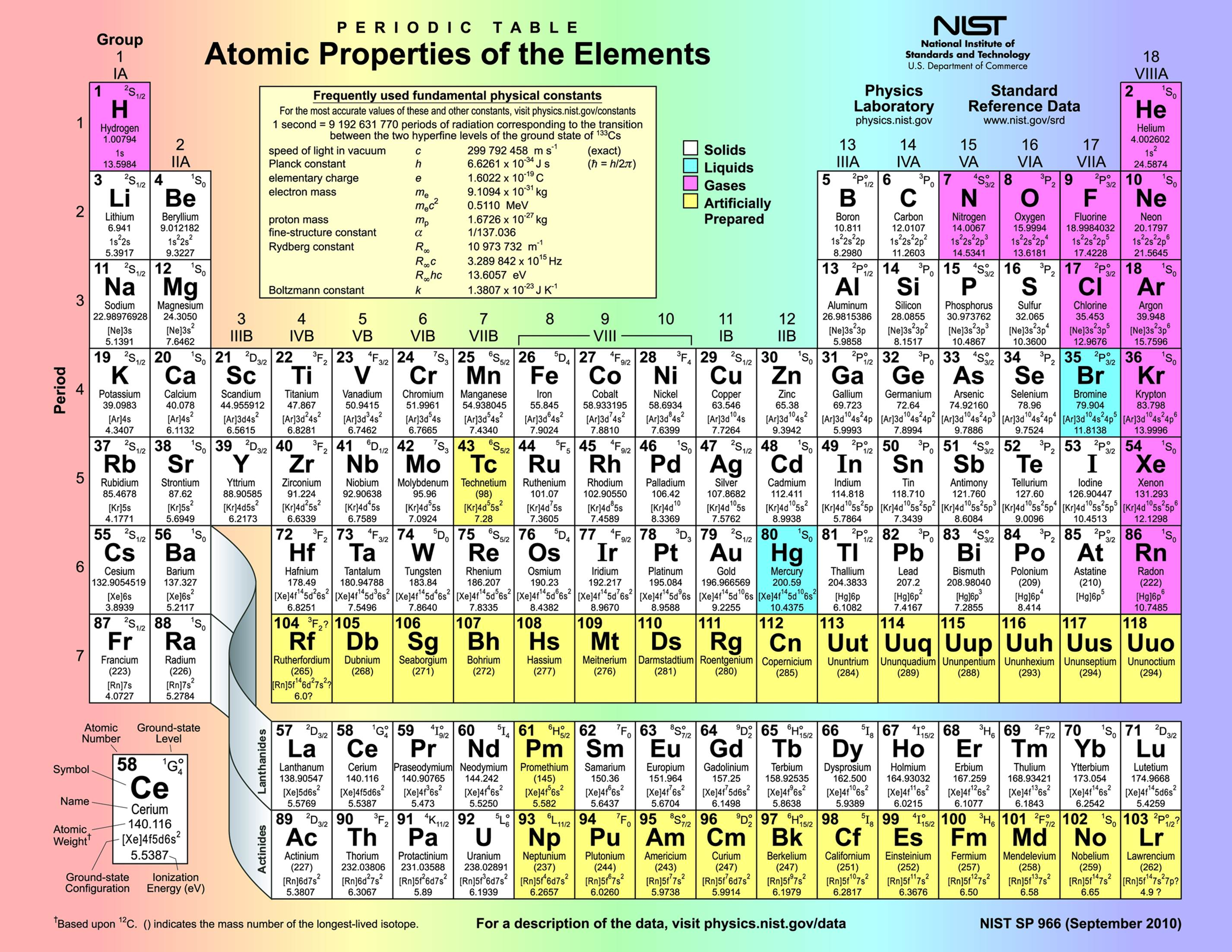 Table of the elements appendix make the annotated build it periodic table urtaz Choice Image
