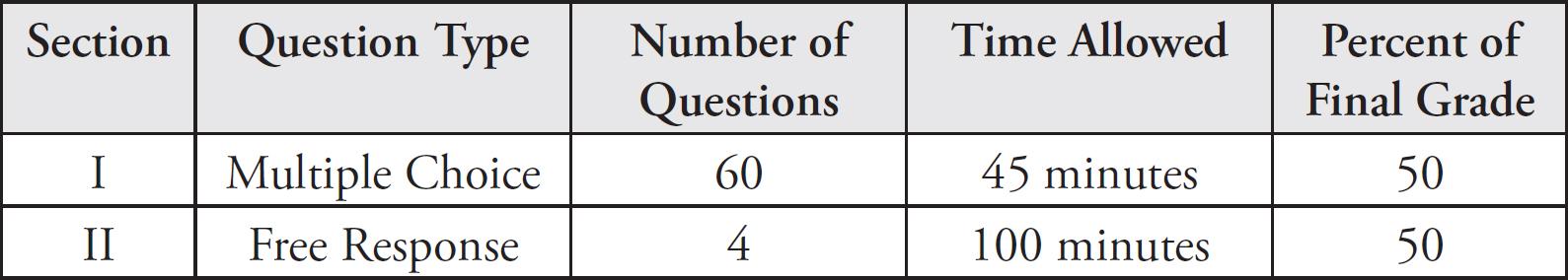 Cracking The Ap U S Government And Politics Exam 2018