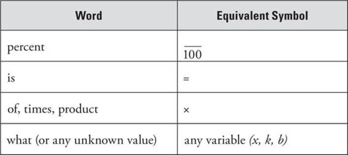 Math homework help ratios