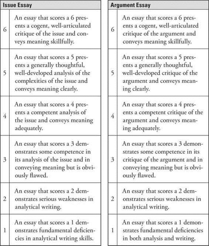 Gre essay grading service