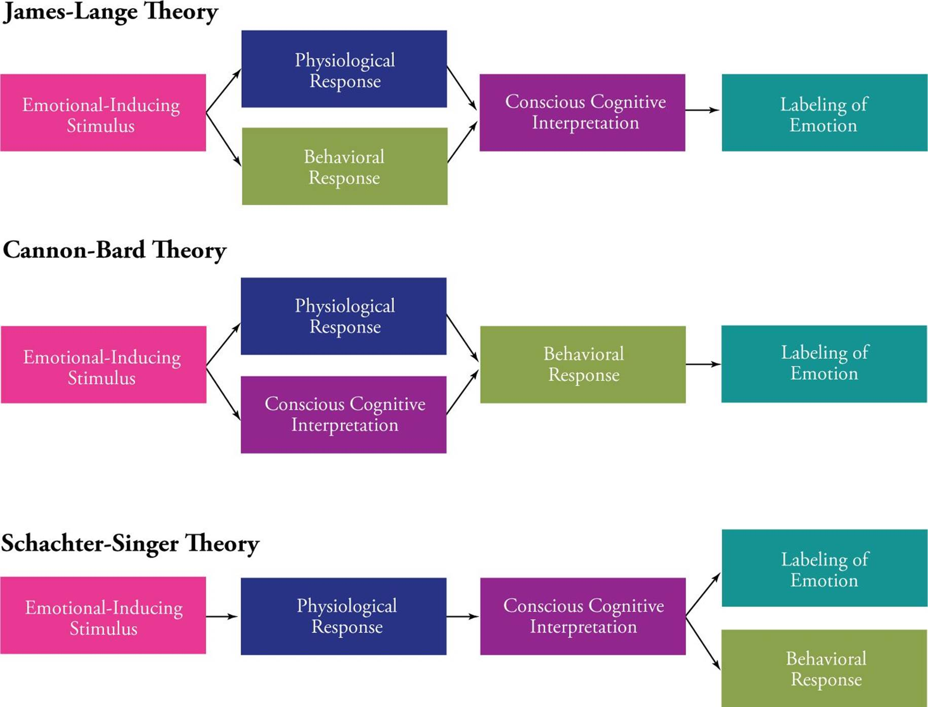 Interacting with the Environment - MCAT Psychology and ...