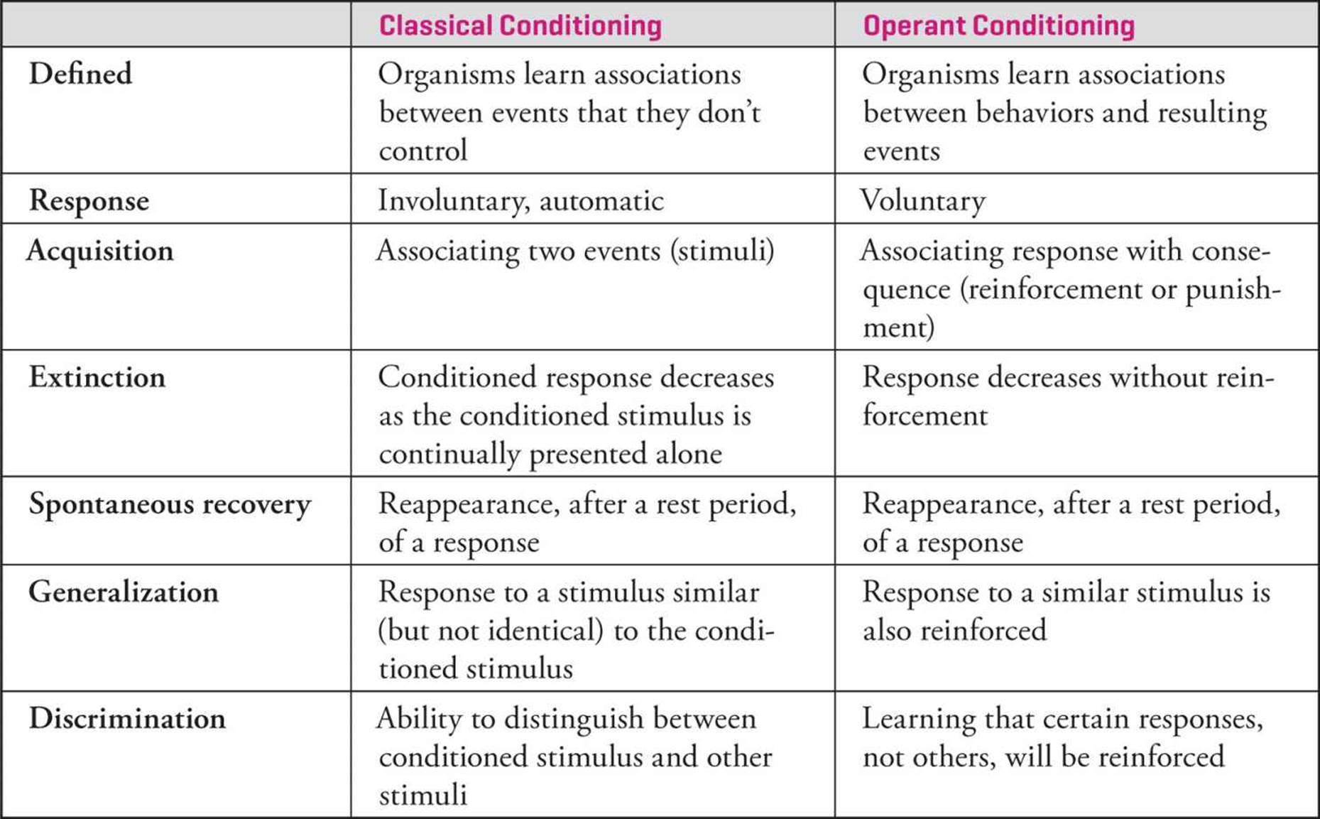 Learning, Memory, and Behavior - MCAT Psychology and