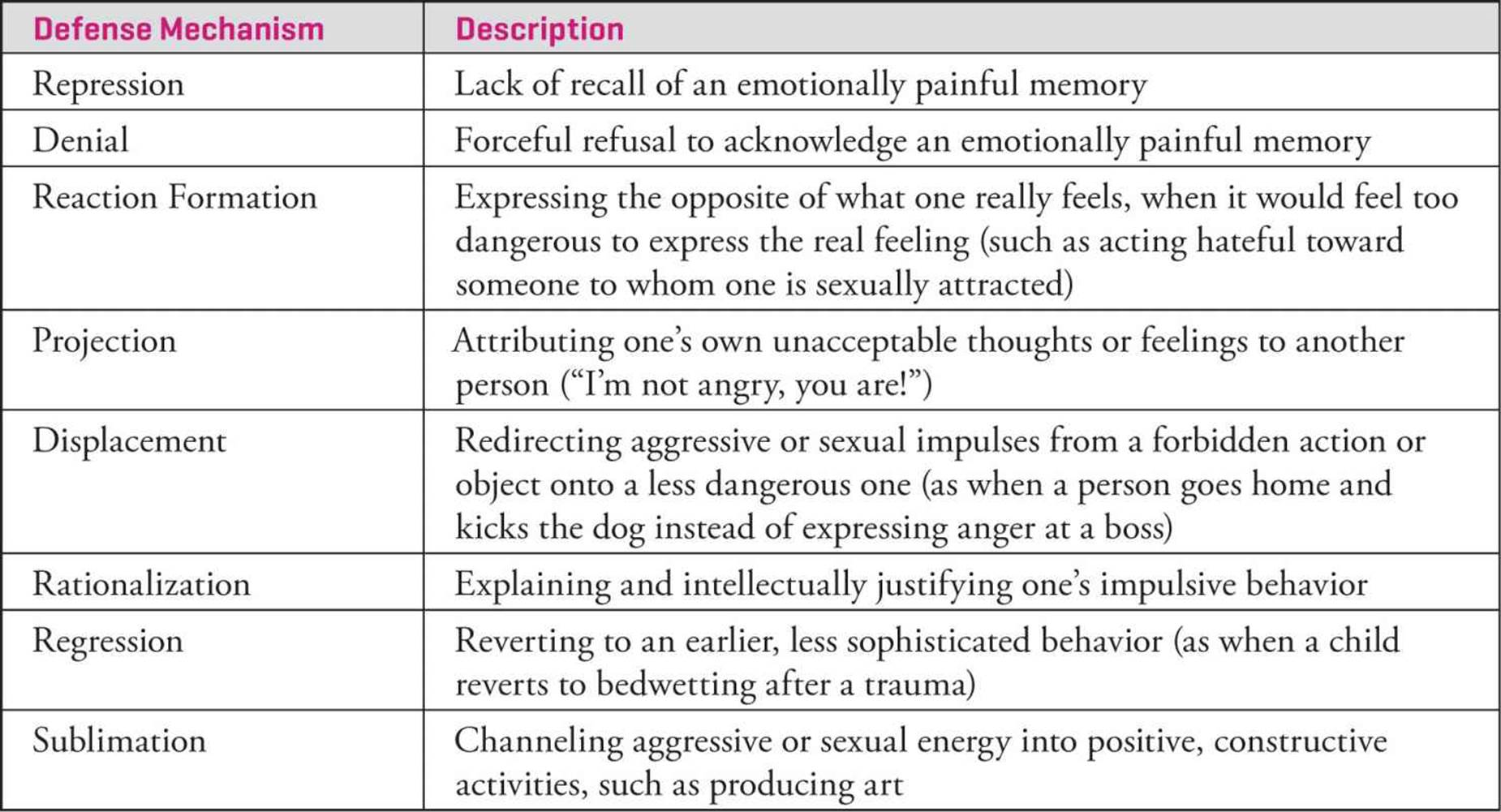 Personality Motivation Attitudes And Psychological Disorders