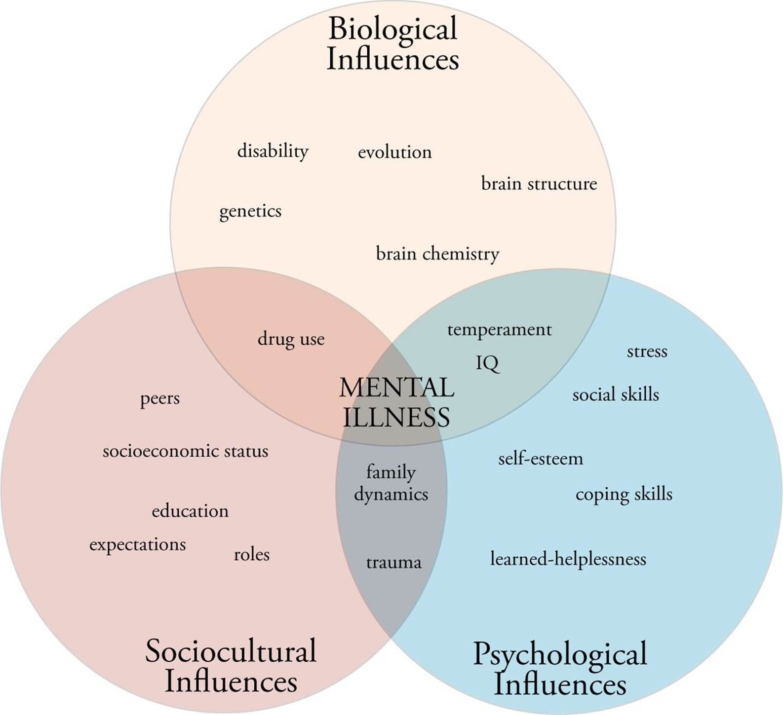 Biopsychosocial perspective on personality how did - College