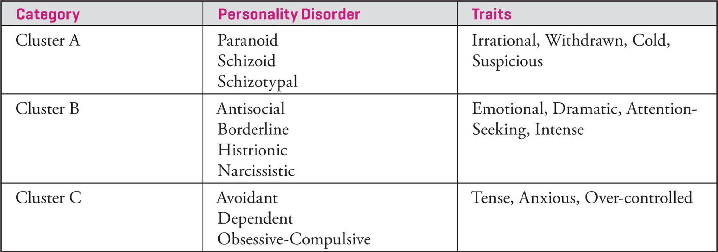 personality disorders cluster b Cluster b disorders include antisocial personality disorder, histrionic personality disorder, narcissistic personality disorder, and borderline personality disorder people with these disorders usually are impulsive, overly dramatic, highly emotional, and erratic.